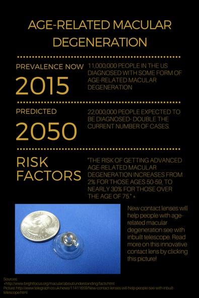 lumetrics contact lens infographic
