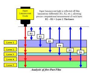 Optical Interferometry