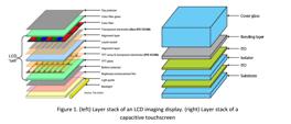 Measurement of film stacks